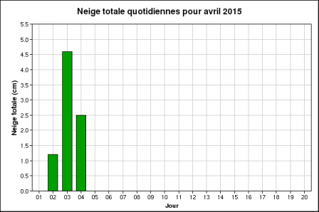 graph_neigetombe_aeroport.png